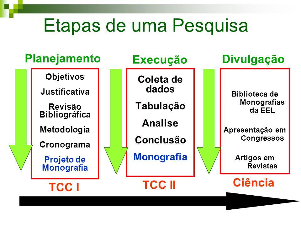 Etapas de uma Pesquisa Planejamento Divulgação Execução Ciência TCC II