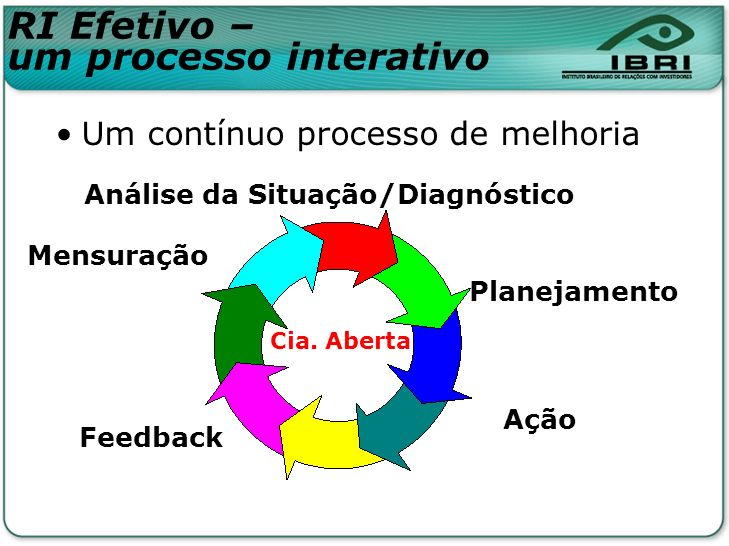 Análise da Situação/Diagnóstico