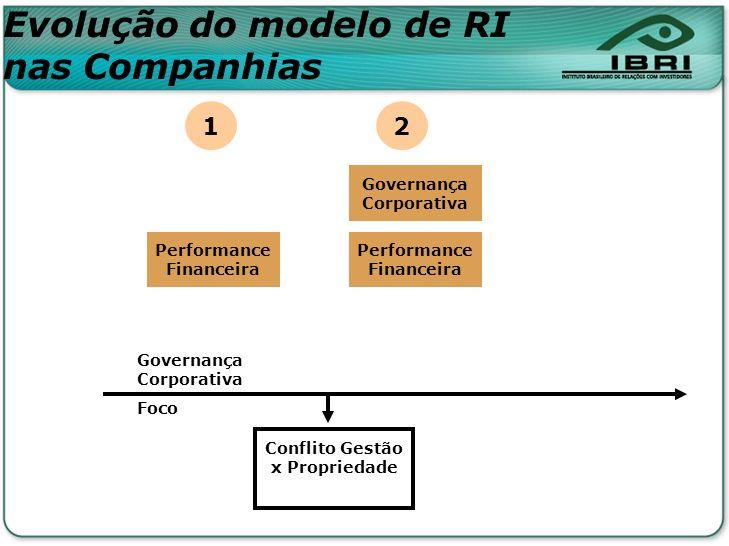 Evolução do modelo de RI nas Companhias