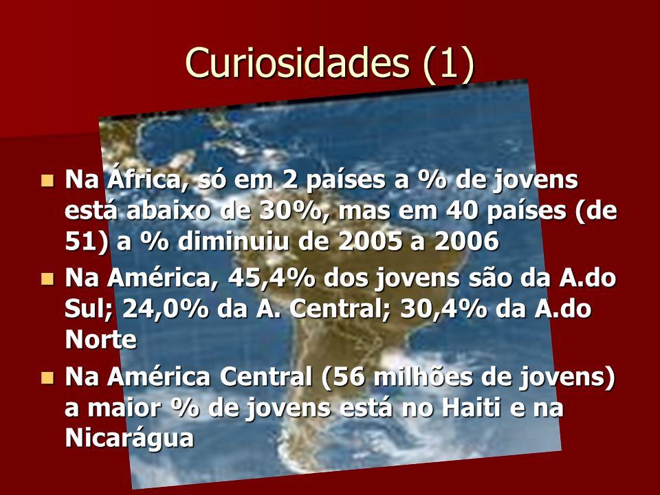 Curiosidades (1) Na África, só em 2 países a % de jovens está abaixo de 30%, mas em 40 países (de 51) a % diminuiu de 2005 a 2006.