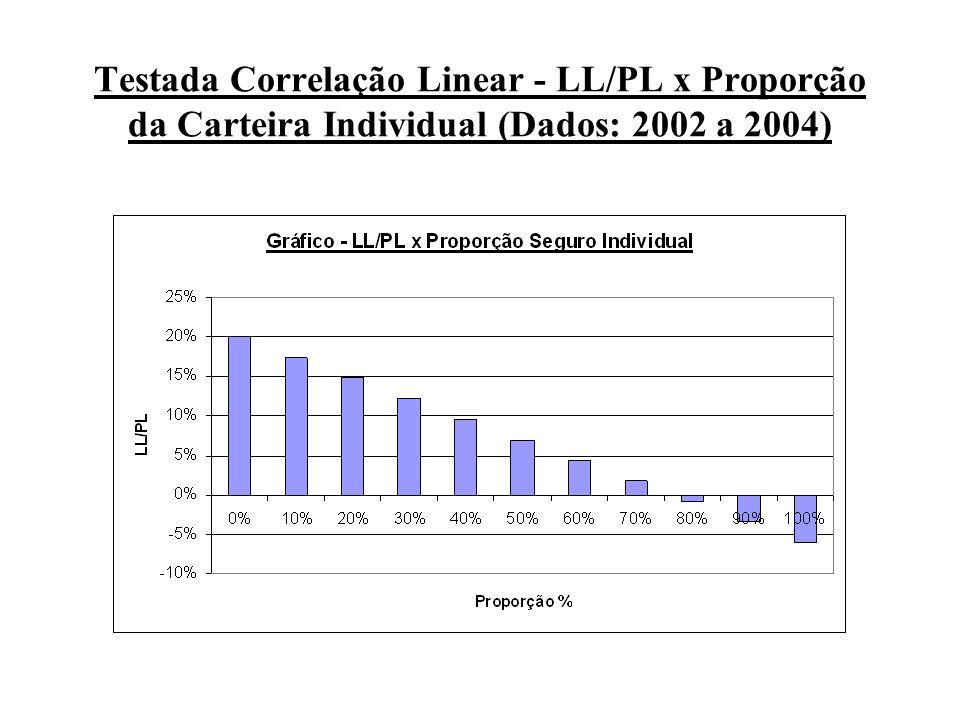 Testada Correlação Linear - LL/PL x Proporção da Carteira Individual (Dados: 2002 a 2004)