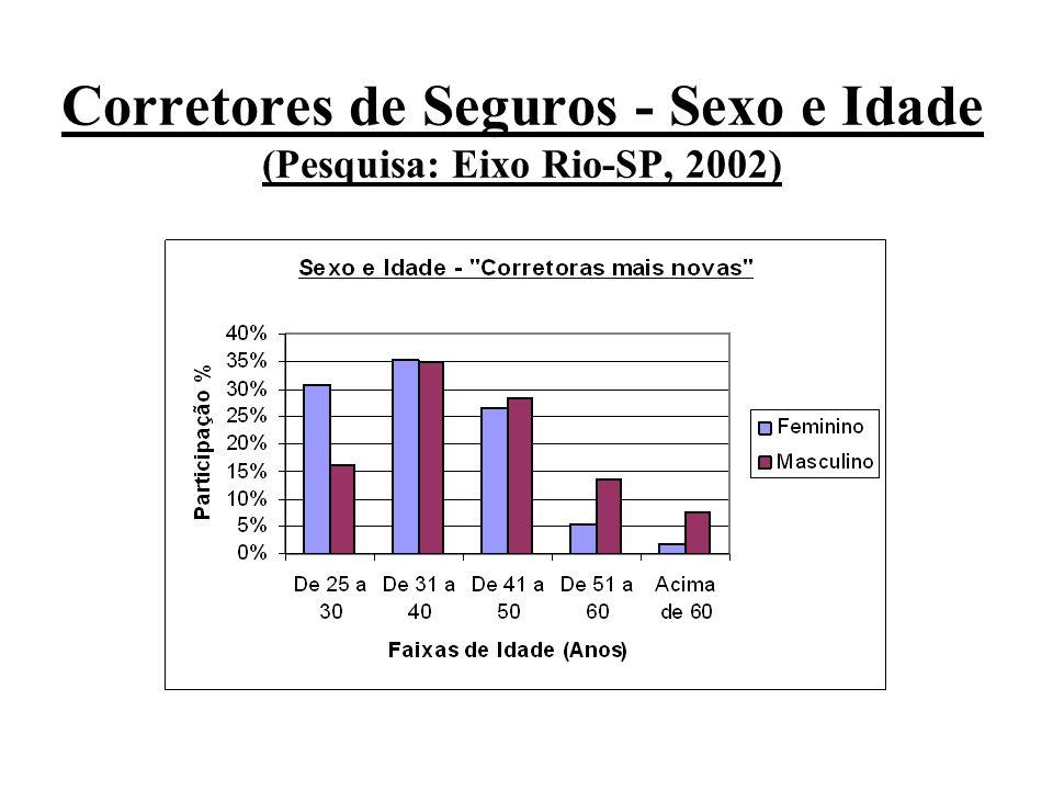 Corretores de Seguros - Sexo e Idade (Pesquisa: Eixo Rio-SP, 2002)
