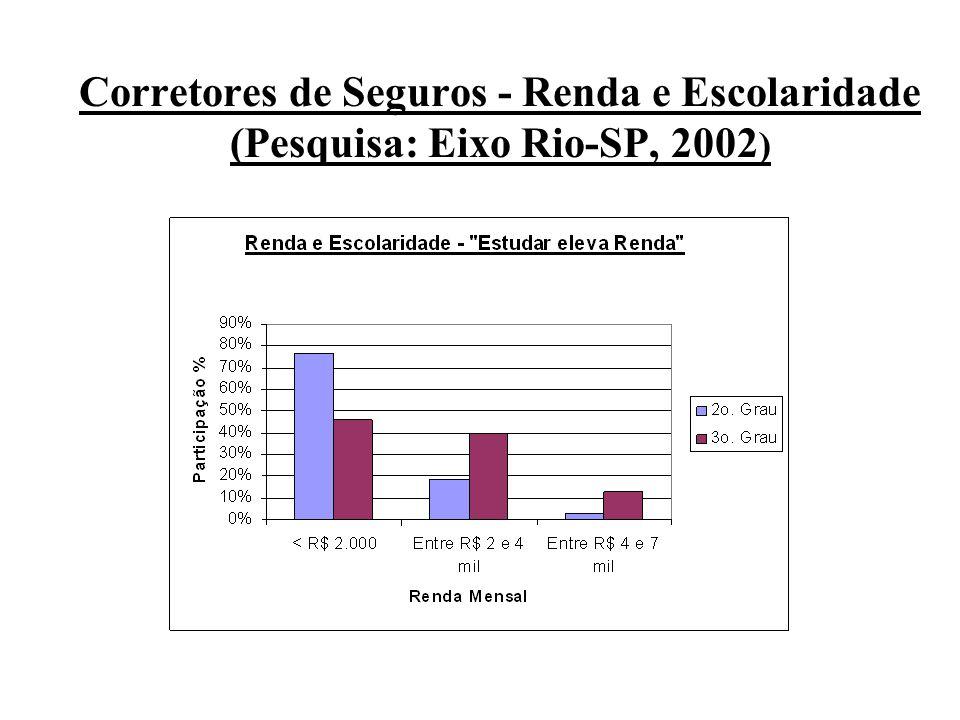 Corretores de Seguros - Renda e Escolaridade (Pesquisa: Eixo Rio-SP, 2002)