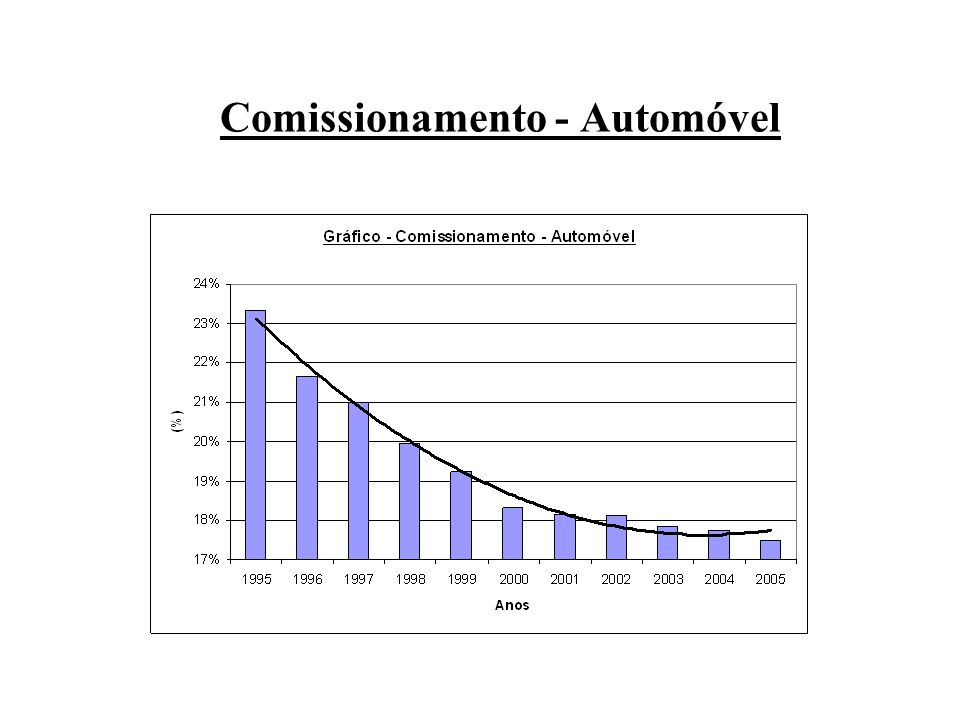 Comissionamento - Automóvel