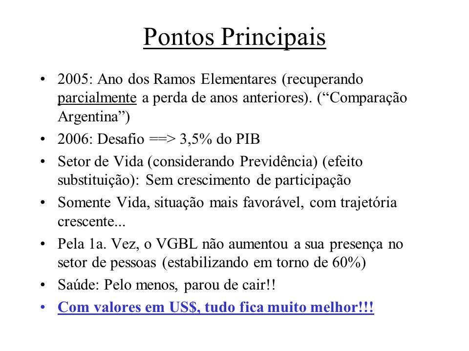 Pontos Principais 2005: Ano dos Ramos Elementares (recuperando parcialmente a perda de anos anteriores). ( Comparação Argentina )