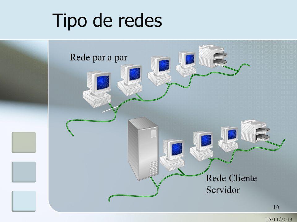 Tipo de redes Rede par a par Rede Cliente Servidor 23/03/2017