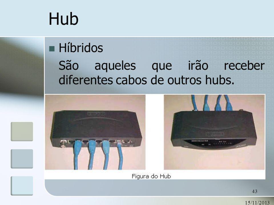 Hub Híbridos São aqueles que irão receber diferentes cabos de outros hubs. 23/03/2017
