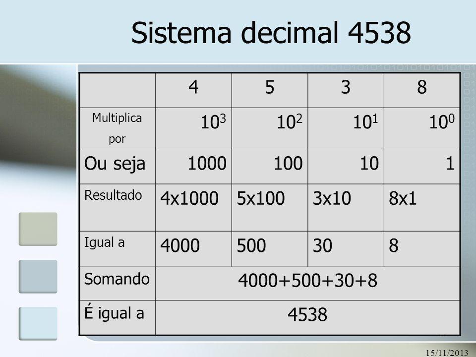 Sistema decimal 4538 4 5 3 8 103 102 101 100 Ou seja 1000 10 1 4x1000