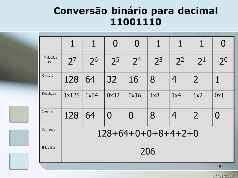 Conversão binário para decimal 11001110