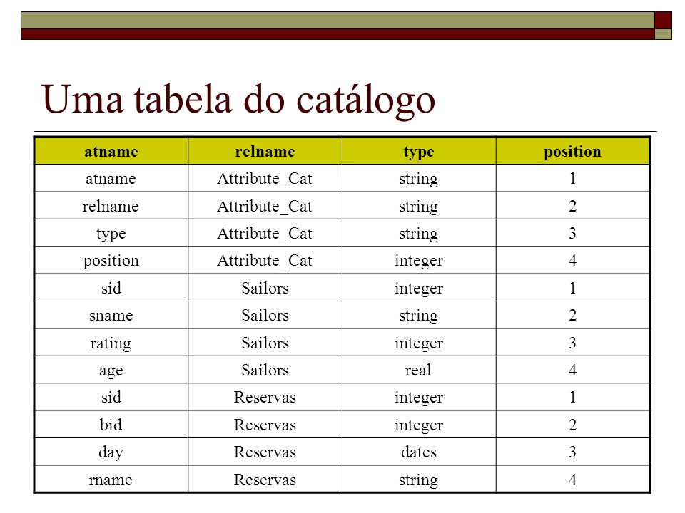 Uma tabela do catálogo atname relname type position Attribute_Cat