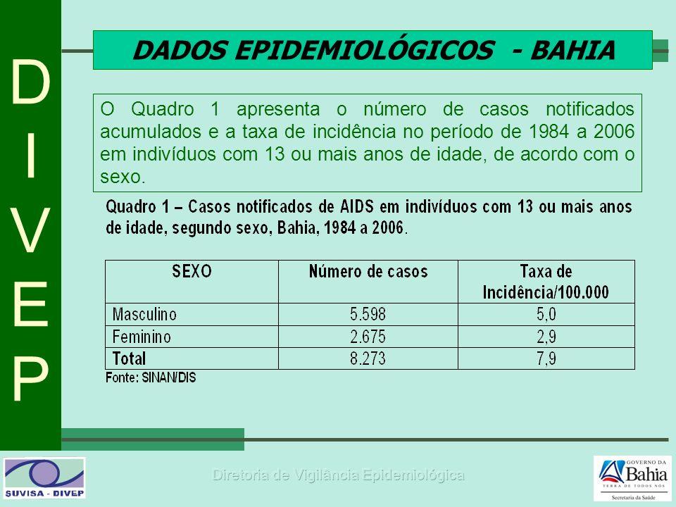 DADOS EPIDEMIOLÓGICOS - BAHIA