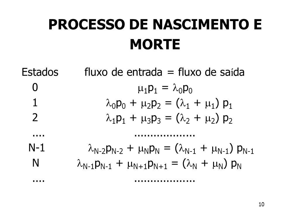 PROCESSO DE NASCIMENTO E MORTE