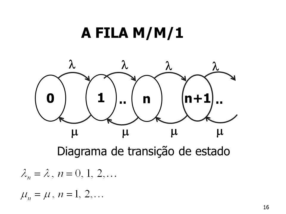 Diagrama de transição de estado