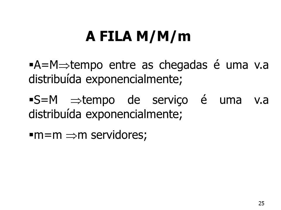 A FILA M/M/m A=Mtempo entre as chegadas é uma v.a distribuída exponencialmente; S=M tempo de serviço é uma v.a distribuída exponencialmente;