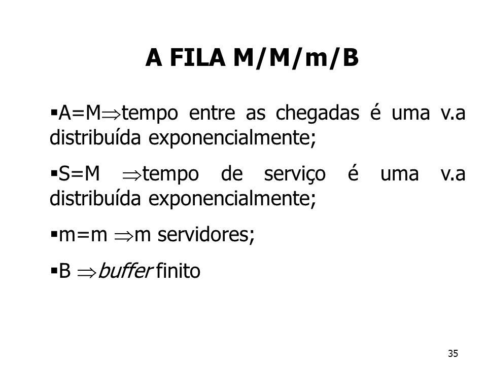 A FILA M/M/m/B A=Mtempo entre as chegadas é uma v.a distribuída exponencialmente; S=M tempo de serviço é uma v.a distribuída exponencialmente;