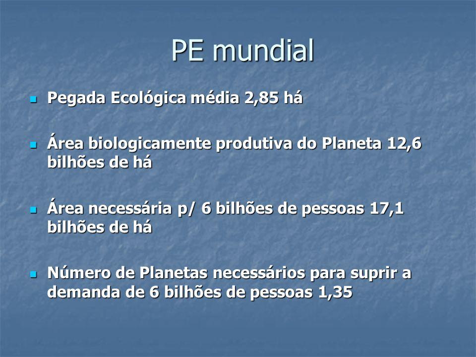 PE mundial Pegada Ecológica média 2,85 há