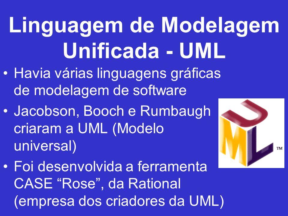 Linguagem de Modelagem Unificada - UML