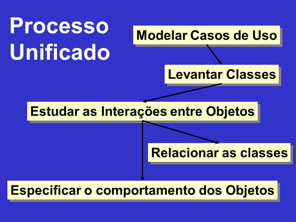 Processo Unificado Modelar Casos de Uso Levantar Classes