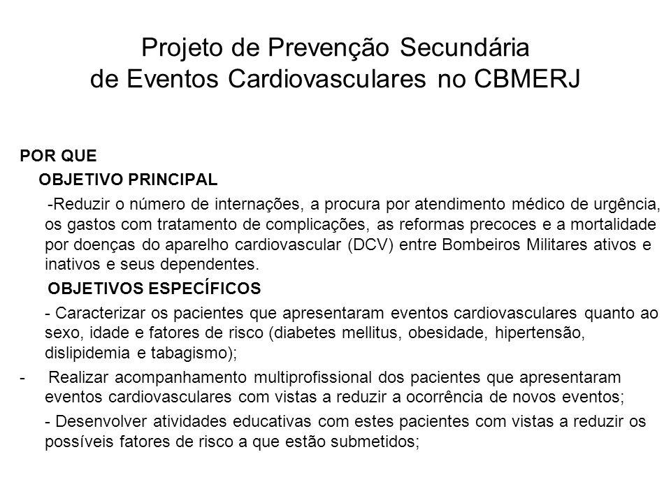 Projeto de Prevenção Secundária de Eventos Cardiovasculares no CBMERJ