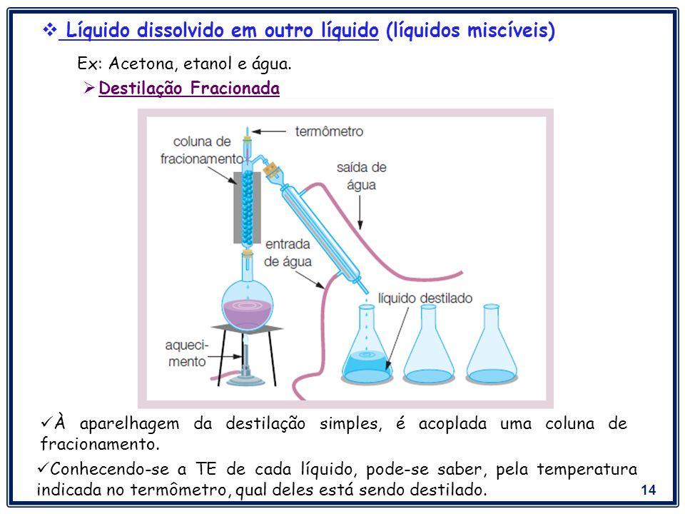 Líquido dissolvido em outro líquido (líquidos miscíveis)