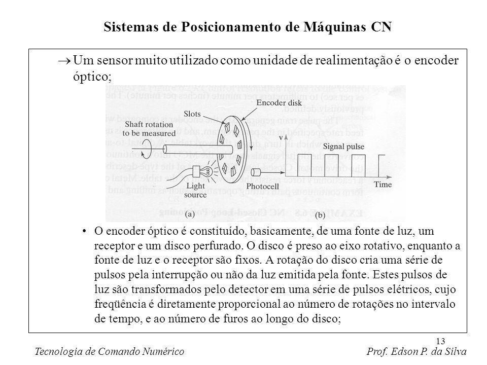 Sistemas de Posicionamento de Máquinas CN
