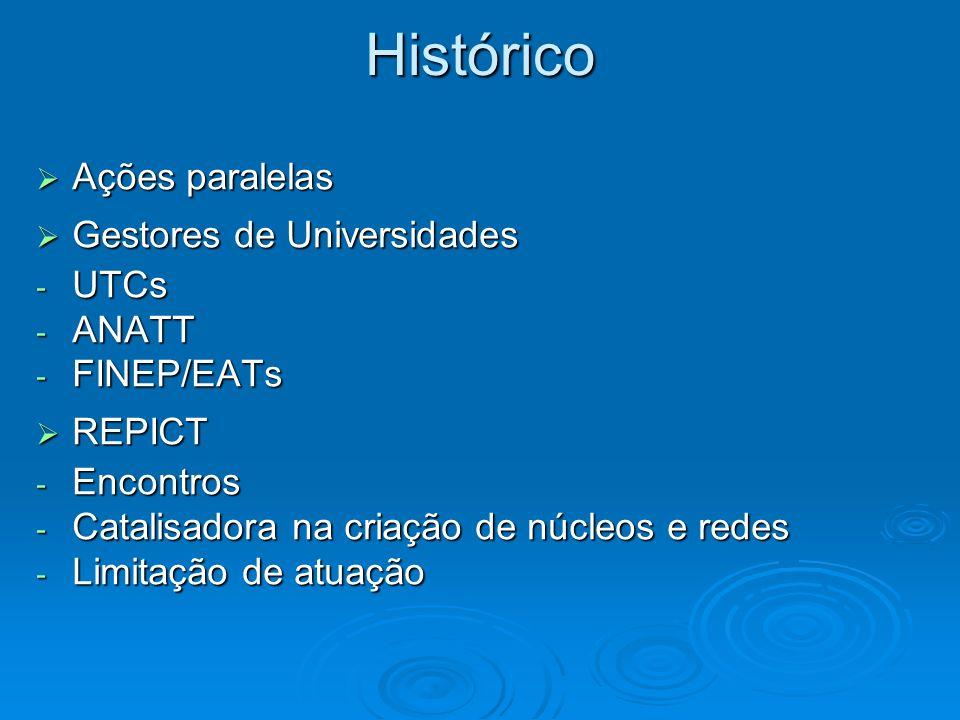 Histórico Ações paralelas Gestores de Universidades UTCs ANATT