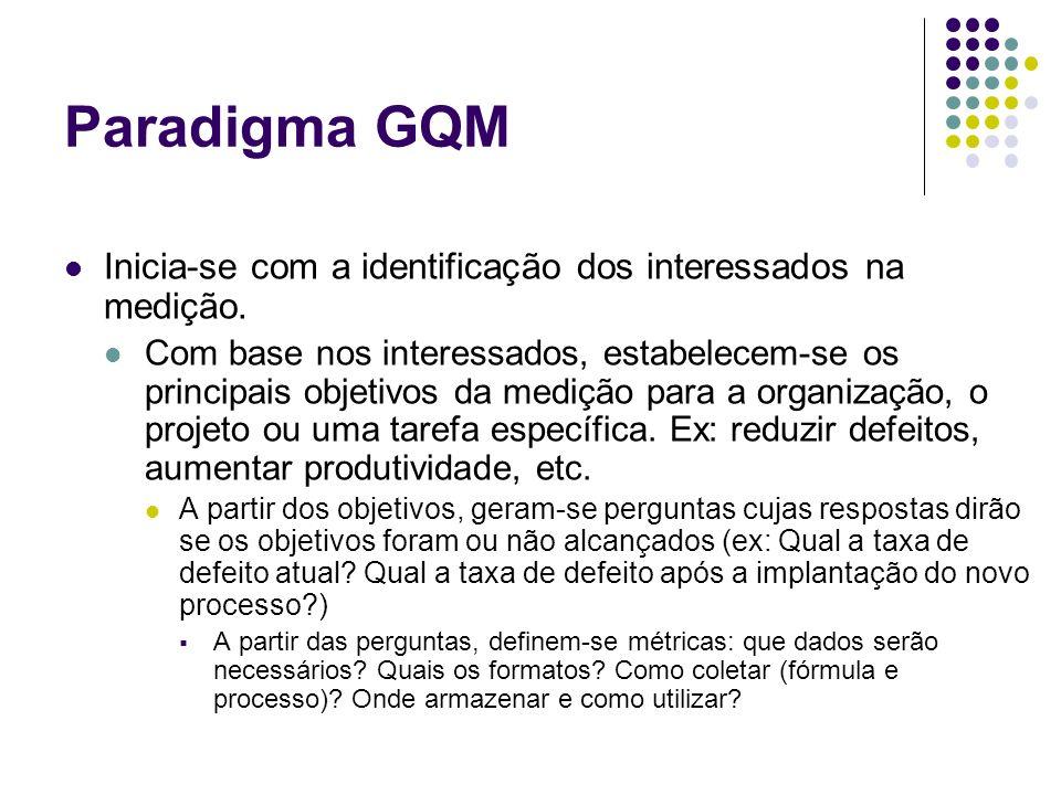 Paradigma GQM Inicia-se com a identificação dos interessados na medição.