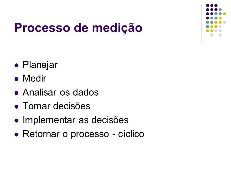 Processo de medição Planejar Medir Analisar os dados Tomar decisões