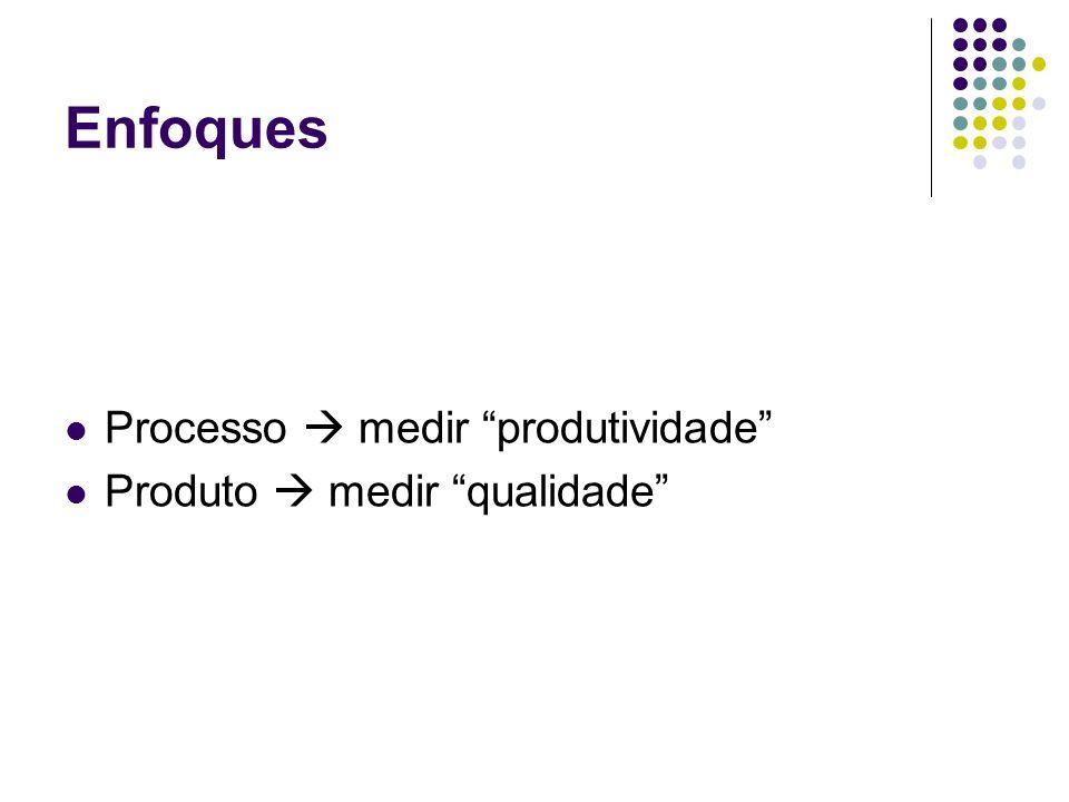 Enfoques Processo  medir produtividade Produto  medir qualidade