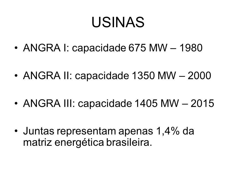 USINAS ANGRA I: capacidade 675 MW – 1980