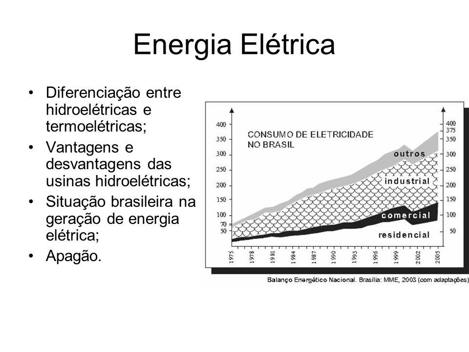 Energia Elétrica Diferenciação entre hidroelétricas e termoelétricas;