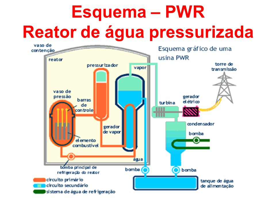 Esquema – PWR Reator de água pressurizada