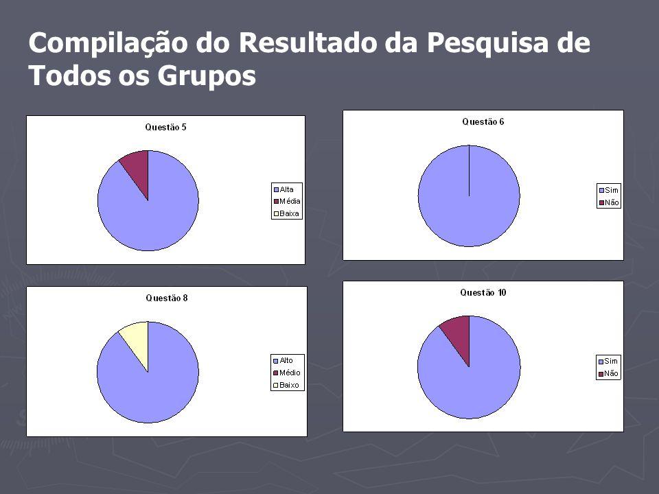 Compilação do Resultado da Pesquisa de Todos os Grupos