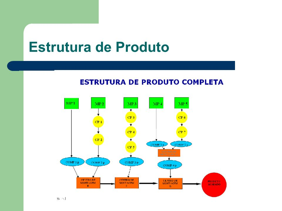 Estrutura de Produto