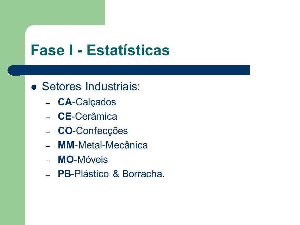 Fase I - Estatísticas Setores Industriais: CA-Calçados CE-Cerâmica