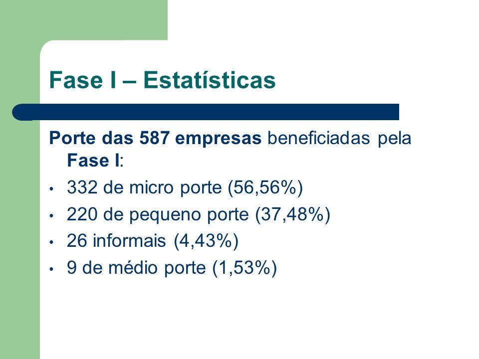 Fase I – Estatísticas Porte das 587 empresas beneficiadas pela Fase I: