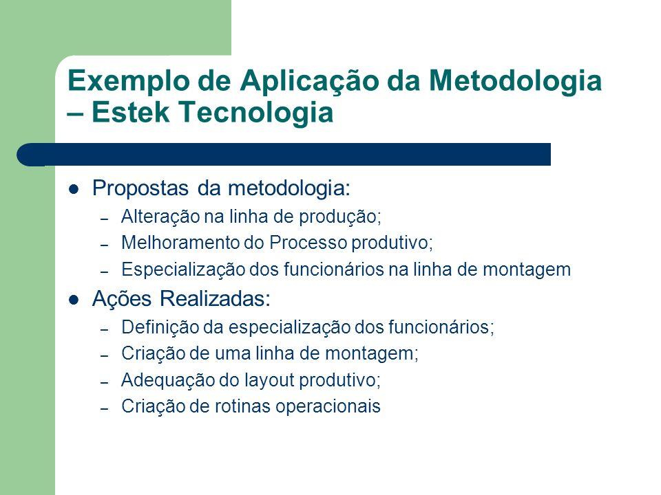 Exemplo de Aplicação da Metodologia – Estek Tecnologia