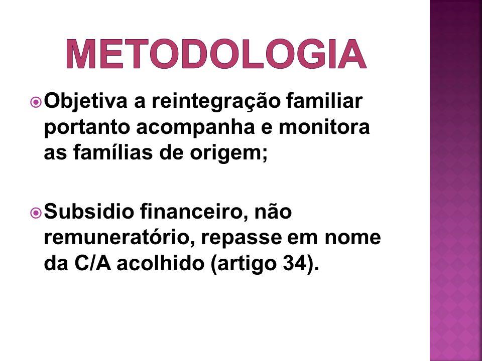 METODOLOGIA Objetiva a reintegração familiar portanto acompanha e monitora as famílias de origem;