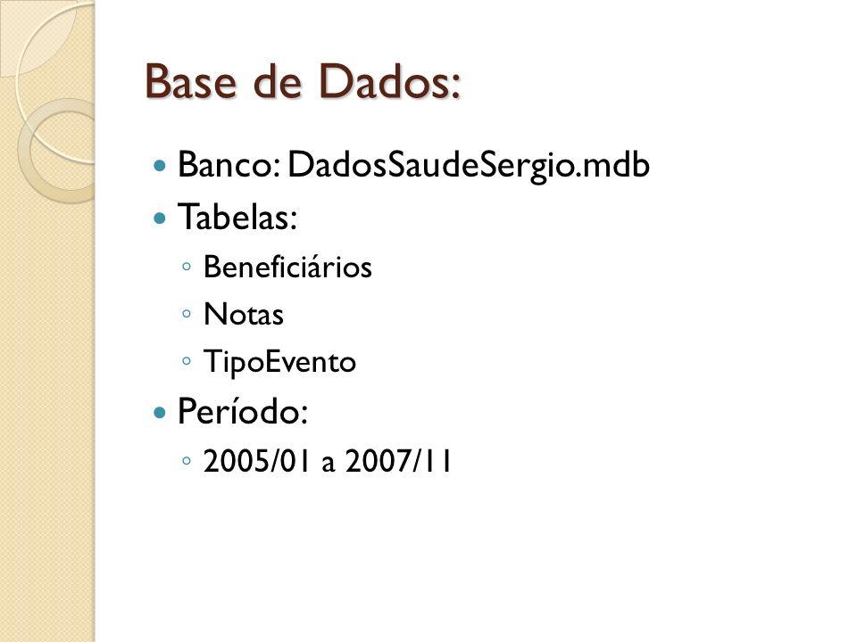 Base de Dados: Banco: DadosSaudeSergio.mdb Tabelas: Período: