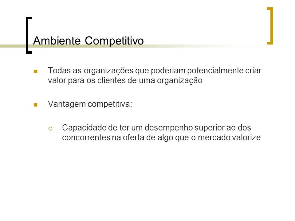Ambiente Competitivo Todas as organizações que poderiam potencialmente criar valor para os clientes de uma organização.