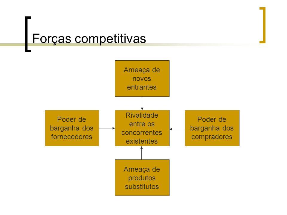 Forças competitivas Ameaça de novos entrantes