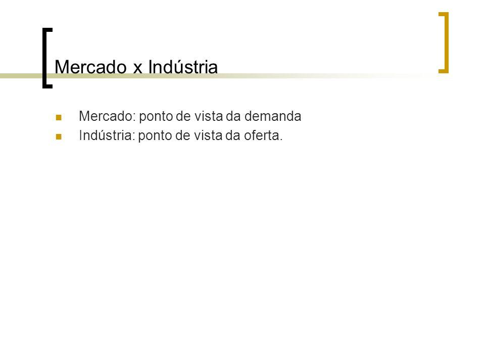 Mercado x Indústria Mercado: ponto de vista da demanda
