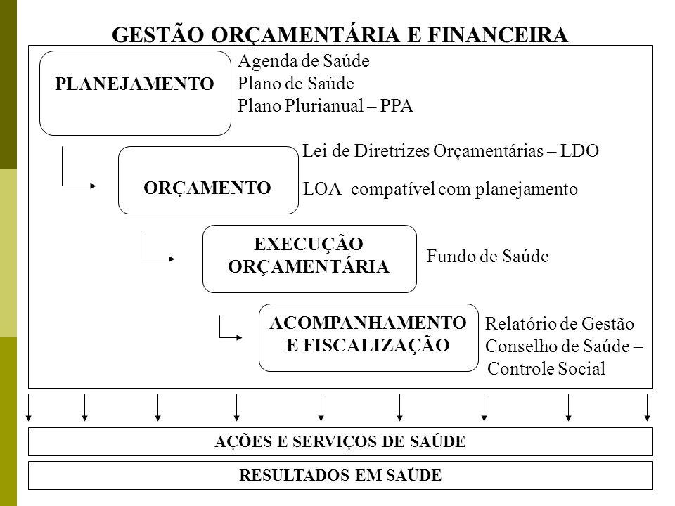 GESTÃO ORÇAMENTÁRIA E FINANCEIRA