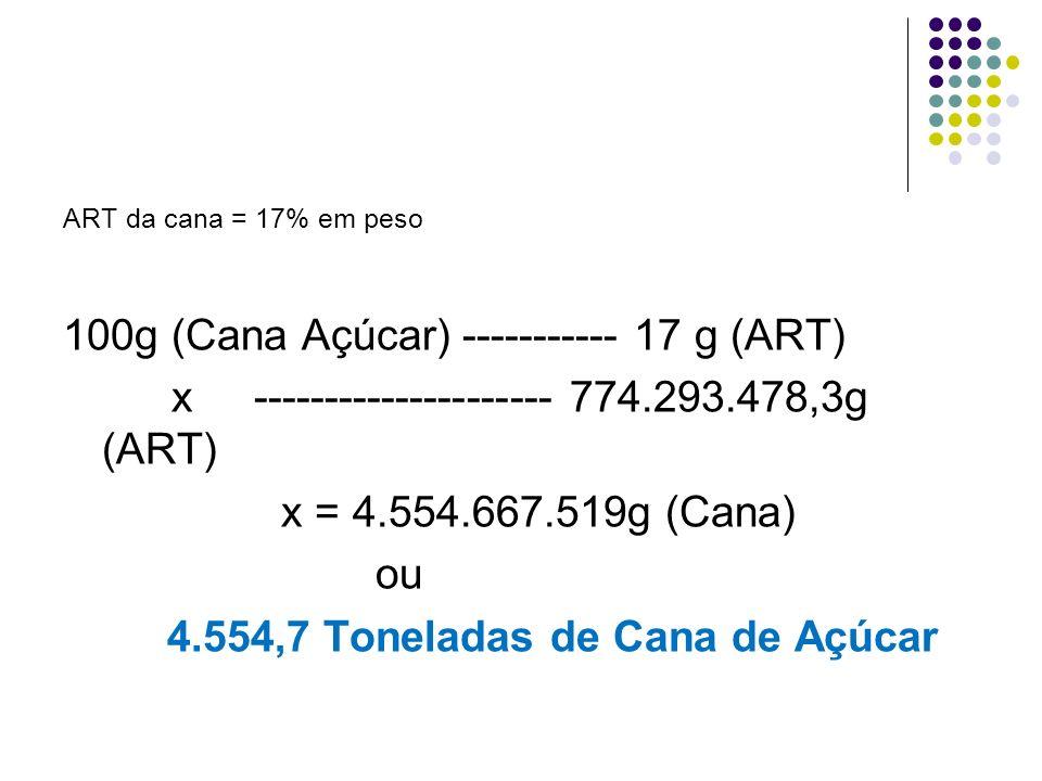 100g (Cana Açúcar) ----------- 17 g (ART)