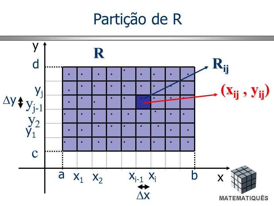 Partição de R R Rij (xij , yij) yj-1 y2 c y d yj y y1 a x1 x2 xi-1 xi