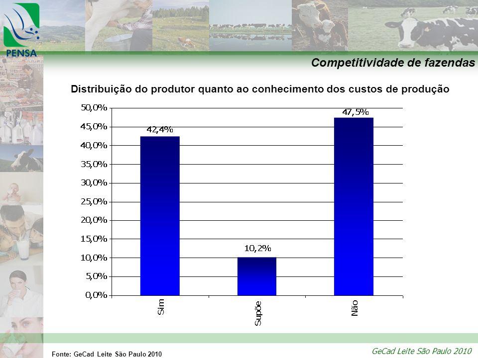 Competitividade de fazendas