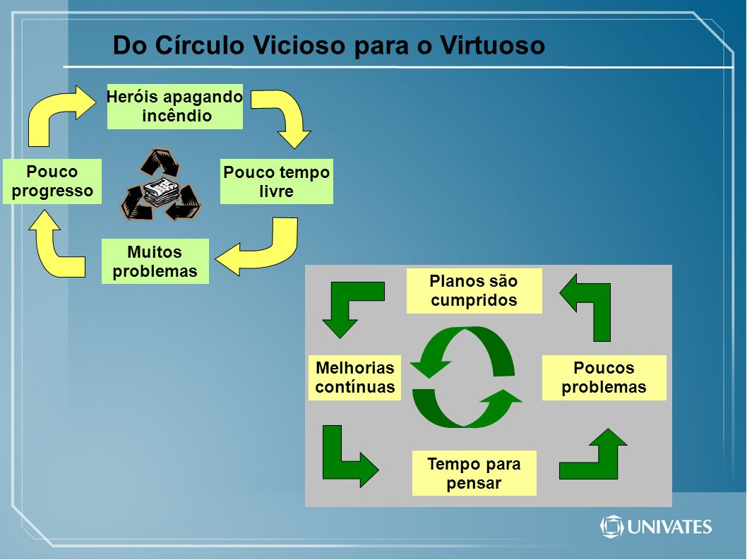 Do Círculo Vicioso para o Virtuoso