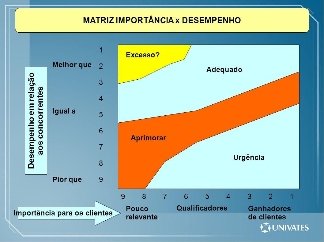 MATRIZ IMPORTÂNCIA x DESEMPENHO Desempenho em relação aos concorrentes