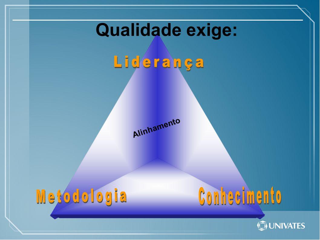 Qualidade exige: Liderança Alinhamento Conhecimento Metodologia