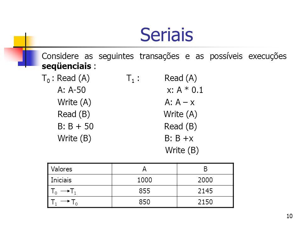 Seriais Considere as seguintes transações e as possíveis execuções seqüenciais : T0 : Read (A) T1 : Read (A)